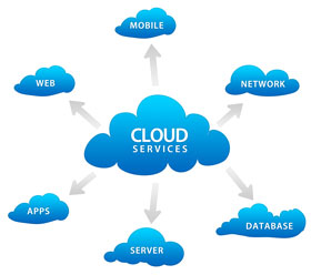 Enterprise Middleware and Cloud Services